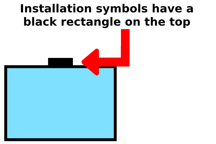 Installation symbol example
